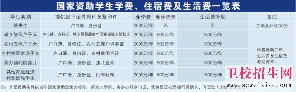 重庆光华女子卫校国家补助一览表