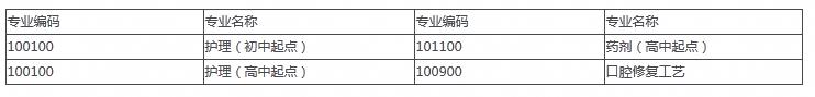 华西亚博体育电竞三年制中专招生专业一览表