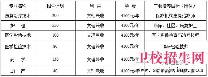 自贡新宝5注册高中起点三年制普通专科招生计划