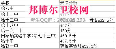 黑龙江医药卫生职业学校2017年招生录取分数线