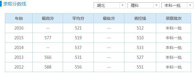 长江大学医学院2017年招生录取分数线